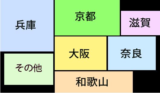 兵庫 京都 大阪 奈良 滋賀 和歌山